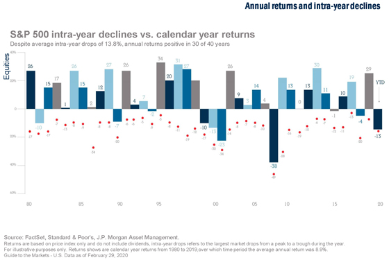 Annual-Returns-and-Intra-Year-Declines_Body
